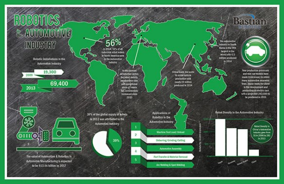Automotive-Industry-Robotics-Infographic