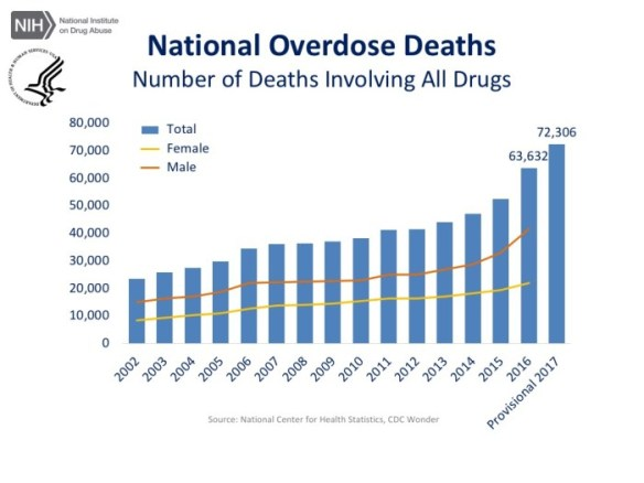 Total-US-drug-deaths-by-sex